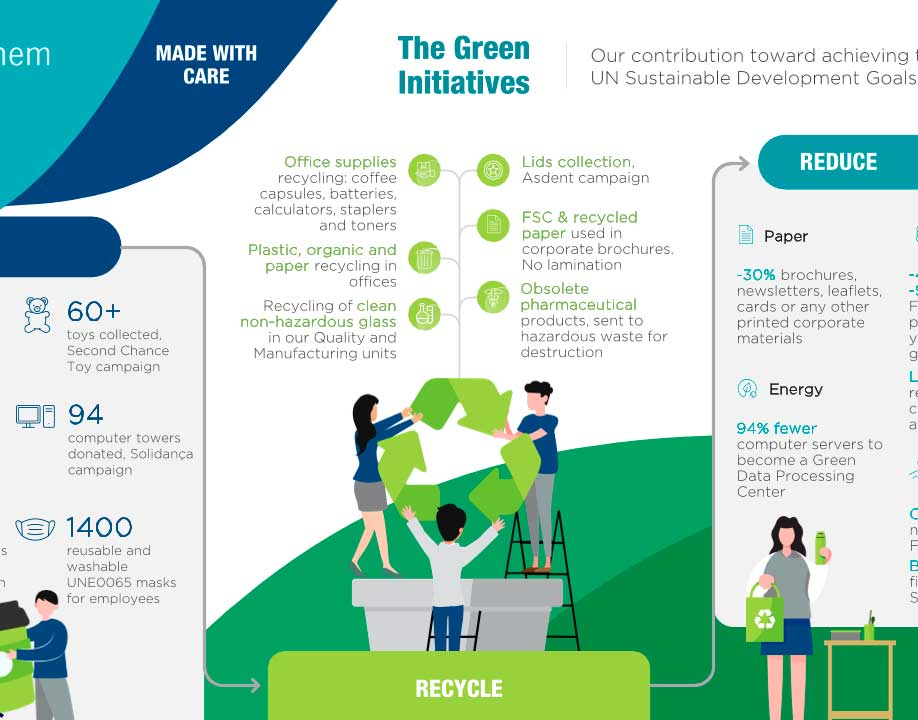 The Green Initiatives Medichem