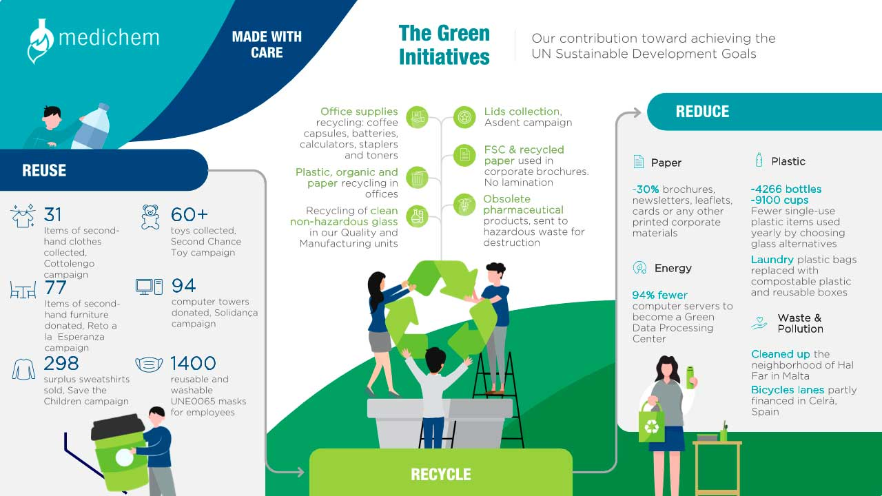 The Green Initiatives