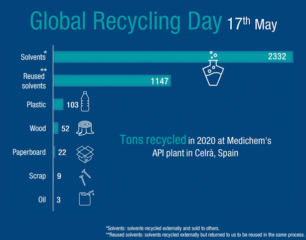 Global Recycling Day 17th May